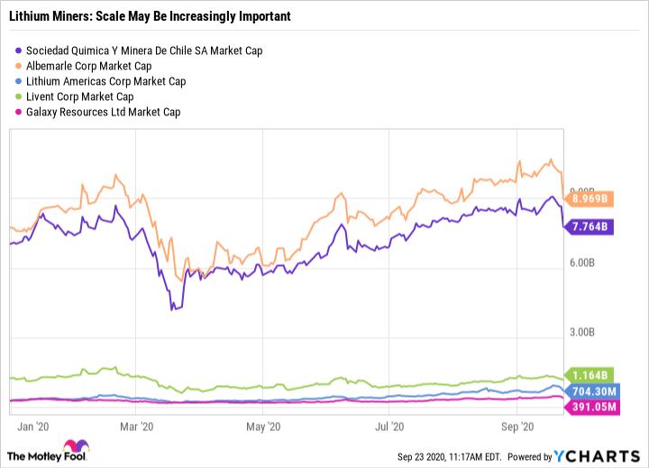SQM Market Cap Chart