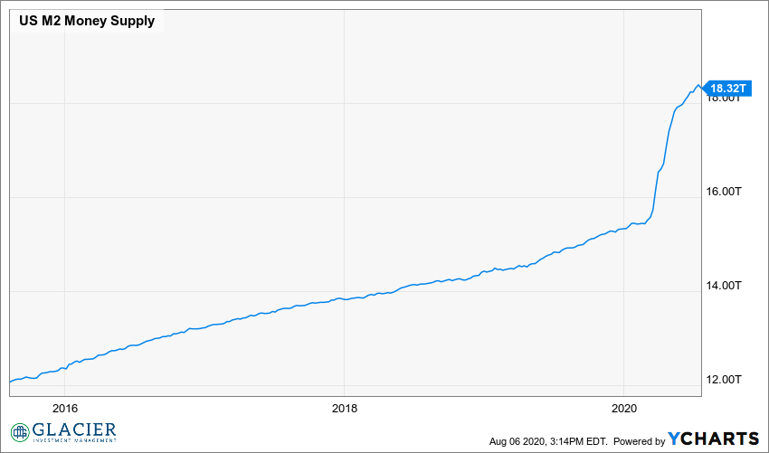 US M2 Money Supply Chart