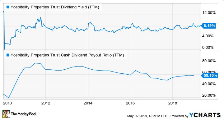 HPT Dividend Yield (TTM) Chart