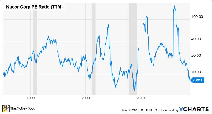 NUE PE Ratio (TTM) Chart