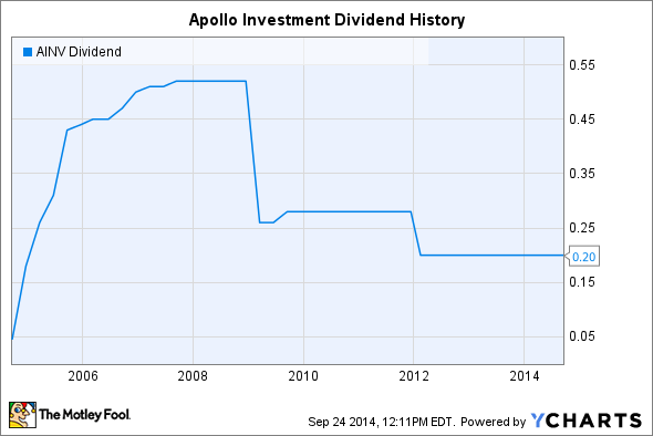 AINV Dividend Chart