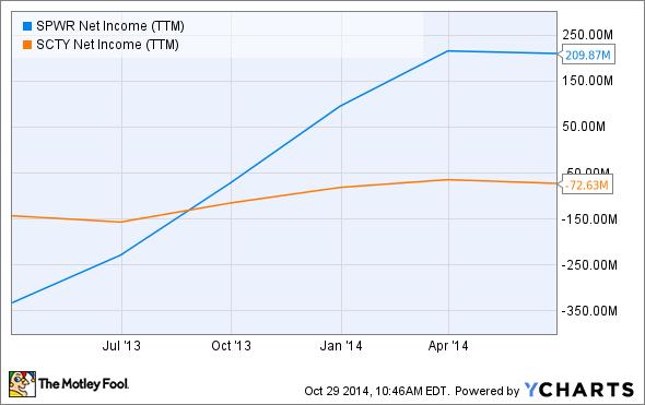SPWR Net Income (TTM) Chart