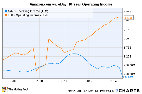 AMZN Operating Income (TTM) Chart