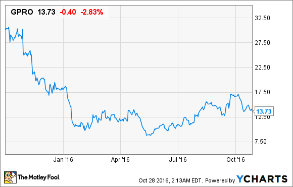 Opportunity Lost Gopro Inc In A Share Buyback Conundrum The