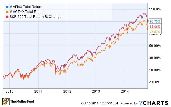 VFIAX Total Return Price Chart