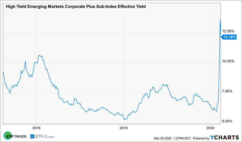 High Yield Emerging Markets Corporate Plus Sub-Index Effective Yield Chart