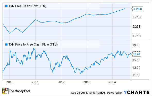 TXN Free Cash Flow (TTM) Chart