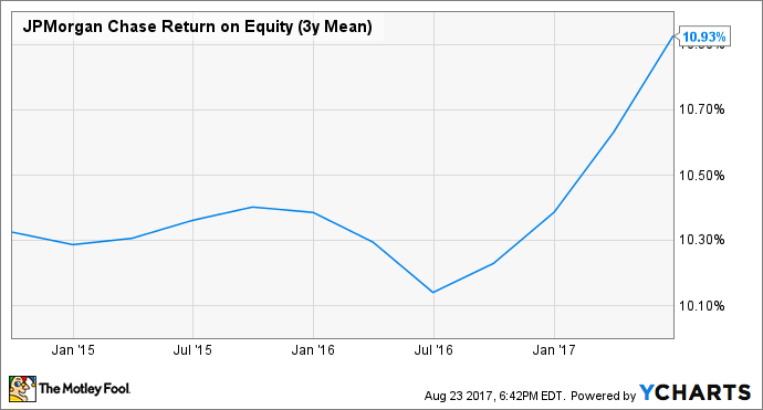 JPM Return on Equity (3y Mean) Chart