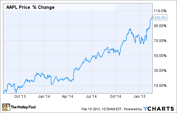 1 Wall St. Billionaire Says Apple Stock Is Worth $216, And He's ...