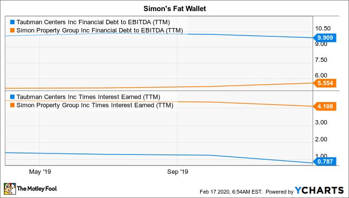 TCO Financial Debt to EBITDA (TTM) Chart