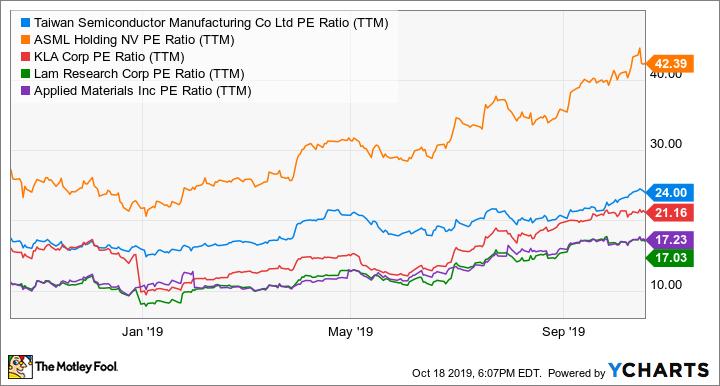 TSM PE Ratio (TTM) Chart