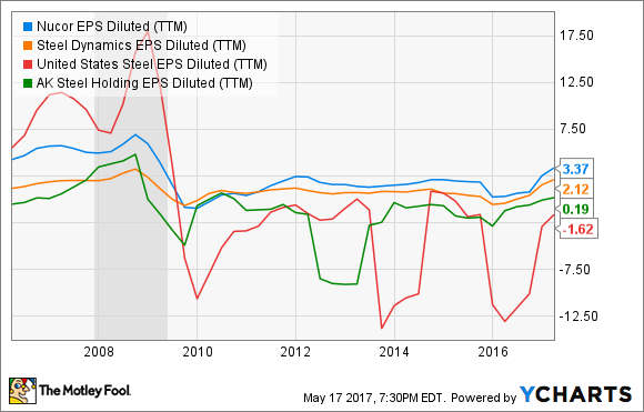 NUE EPS Diluted (TTM) Chart