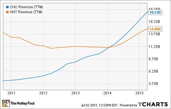 CNC Revenue (TTM) Chart