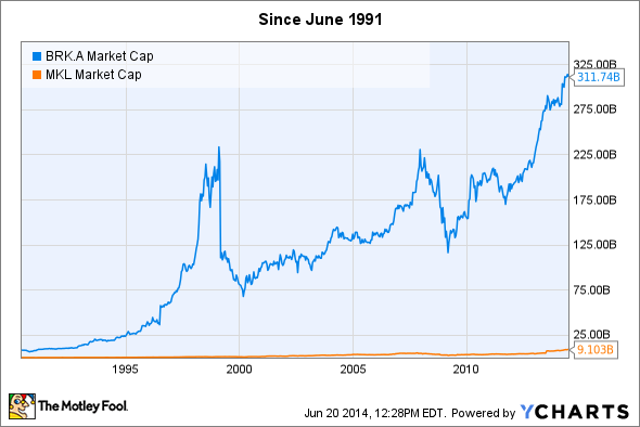 BRK.A Market Cap Chart