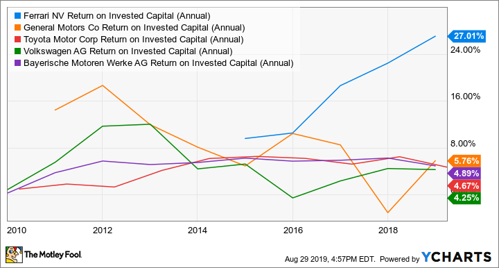 RACE Return on Invested Capital (Annual) Chart