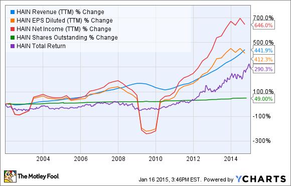 HAIN Revenue (TTM) Chart