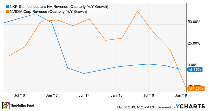 NXPI Revenue (Quarterly YoY Growth) Chart