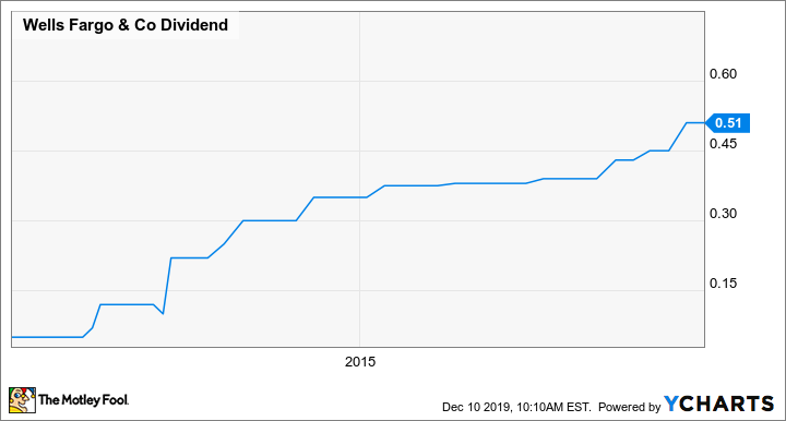 30 Year Mortgage Rates Chart Wells Fargo Will Wells Fargo Raise Its Dividend In 2020 The Motley Fool