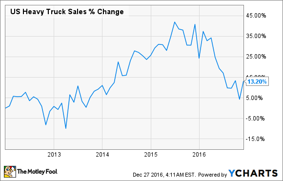 US Heavy Truck Sales Chart