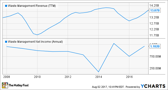 WM Revenue (TTM) Chart