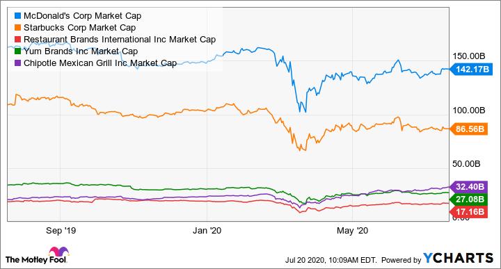 MCD Market Cap Chart