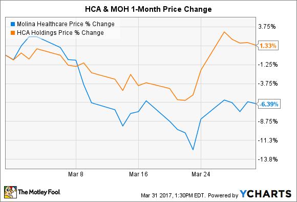 MOH Chart