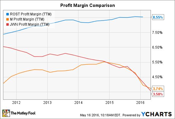 ROST Profit Margin (TTM) Chart