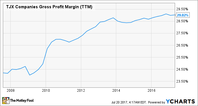 TJX Gross Profit Margin (TTM) Chart