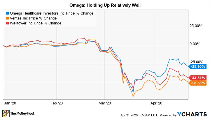 OHI Chart