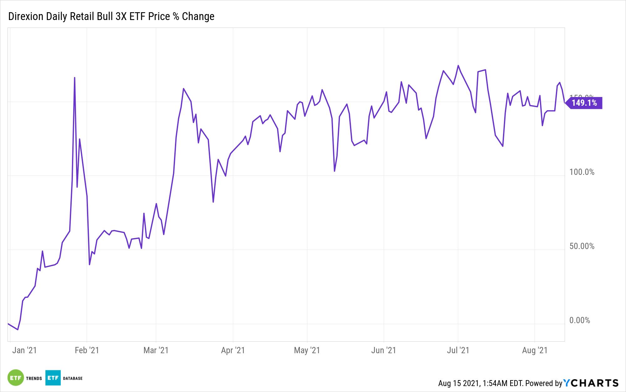 RETL Chart
