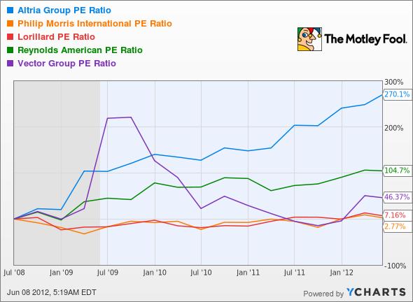 MO P/E Ratio Chart