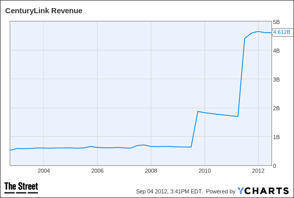 CTL Revenue Chart