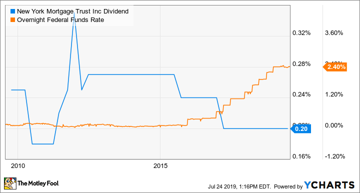 NYMT Dividend Chart