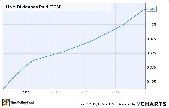 UNH Dividends Paid (TTM) Chart