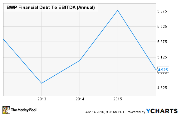 BWP Financial Debt To EBITDA (Annual) Chart