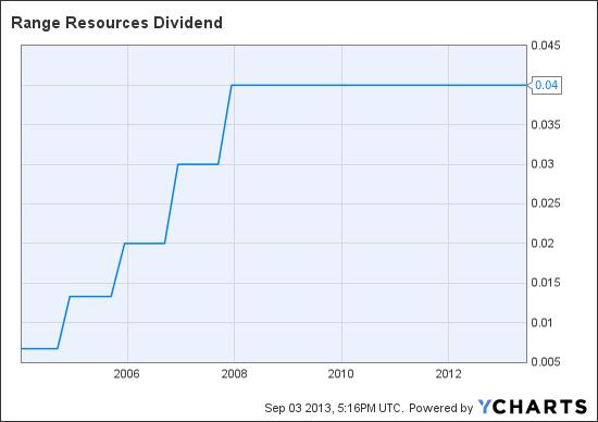 RRC Dividend Chart