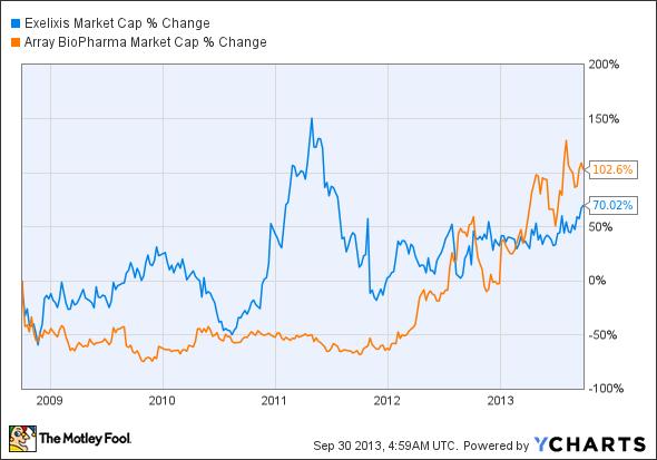 EXEL Market Cap Chart