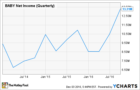 BABY Net Income (Quarterly) Chart