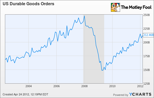 US Durable Goods Orders Chart