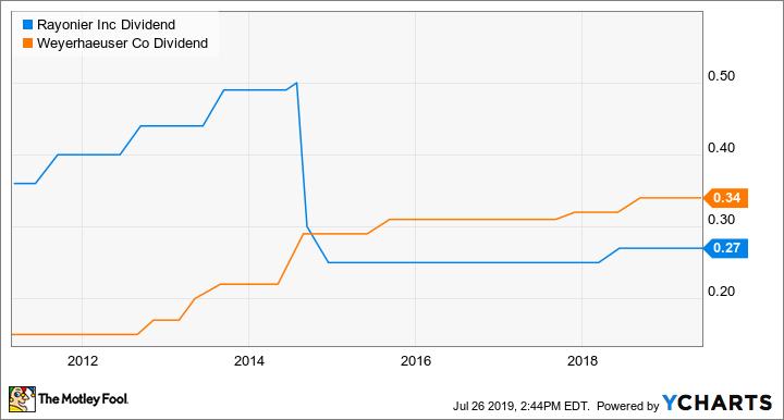RYN Dividend Chart