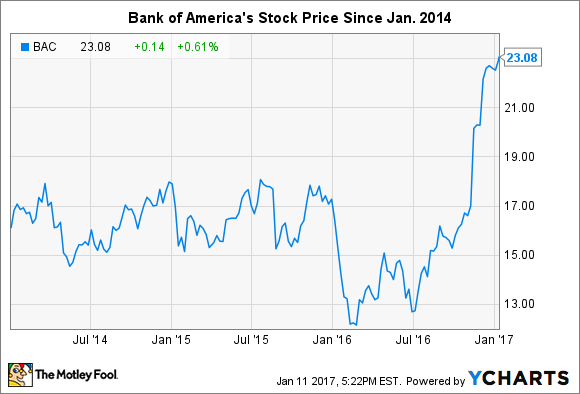 Bac Stock Quote | Does Bank Of America S Stock Really Have 50 Upside The Motley Fool