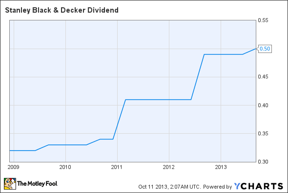 SWK Dividend Chart