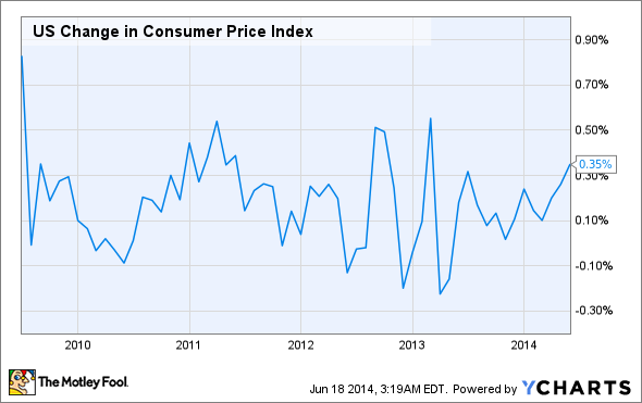 US Change in Consumer Price Index Chart