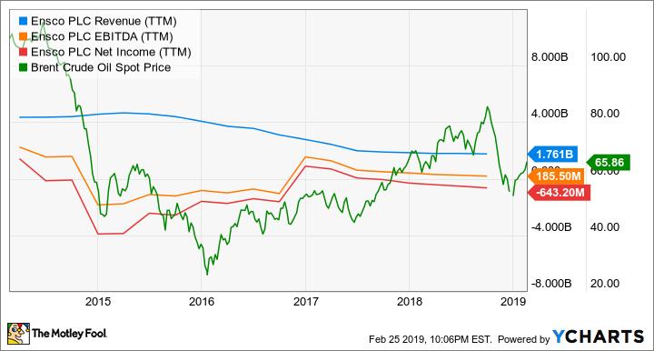 ESV Revenue (TTM) Chart