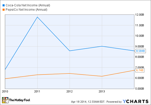 KO Net Income (Annual) Chart