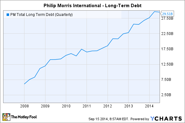 PM Total Long Term Debt (Quarterly) Chart
