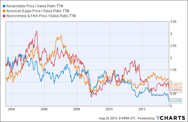ARO Price / Sales Ratio TTM Chart