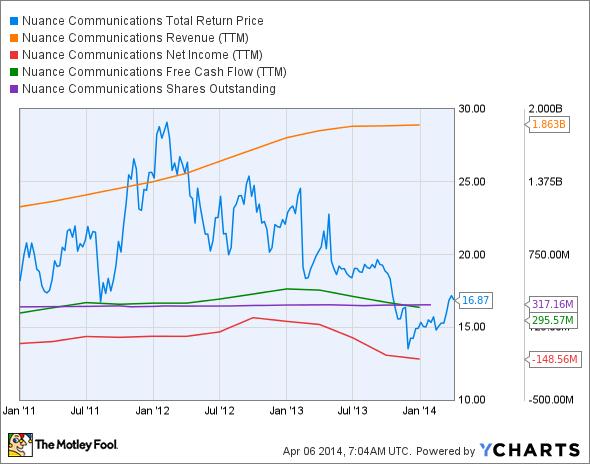 NUAN Total Return Price Chart