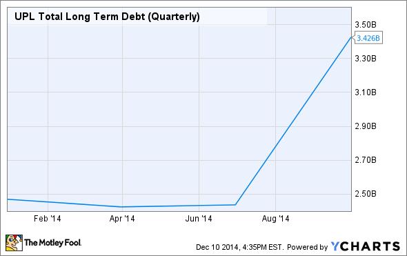 UPL Total Long Term Debt (Quarterly) Chart