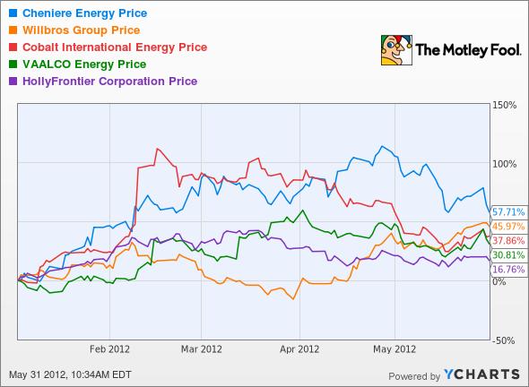 LNG Chart